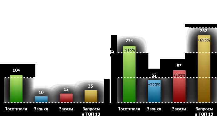 1e8660d6f589 Частный SEO специалист, SEO оптимизатор Митрохин Роман